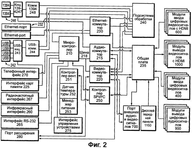 Система и способ управления программируемым мультимедийным контроллером