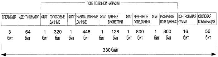 Способ и устройство для формирования протокола единой передачи разнородных типов данных