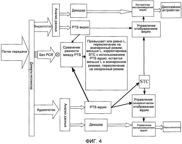 Способ и устройство для обработки видео- и аудиоданных, принимаемых в системе декодирования