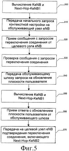 Способы, устройства и программные продукты, обеспечивающие криптографическое разделение для многократных хэндоверов
