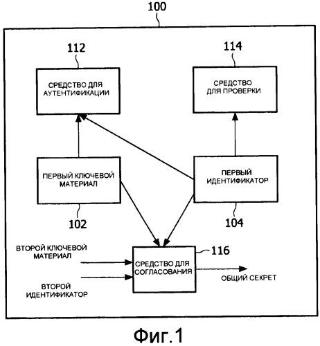 Узел для сети и способ для установки распределенной архитектуры защиты для сети