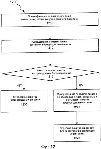 Планирование в ul/dl для полного применения полосы пропускания