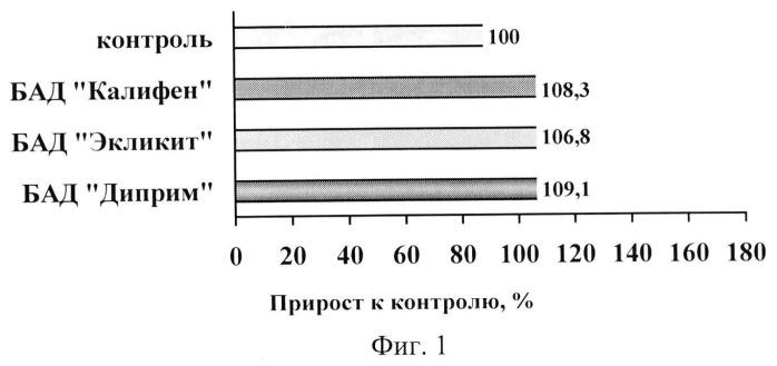 Композиция для приготовления теста для хлебобулочных изделий (варианты)