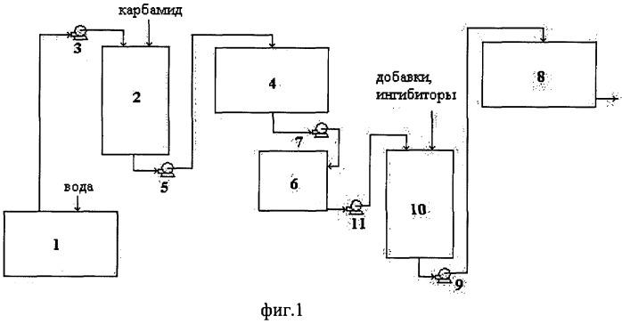 Способ и установка для получения комплексного реагента для очистки выхлопных газов от окислов азота