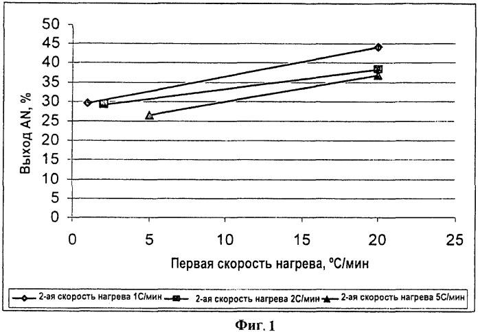 Способ получения смешанного оксидного катализатора для получения акрилонитрила или метакрилонитрила (варианты)