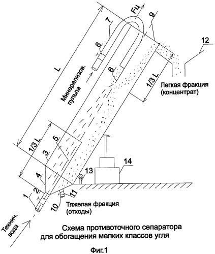Противоточный сепаратор для обогащения мелких классов угля (0-3 мм)