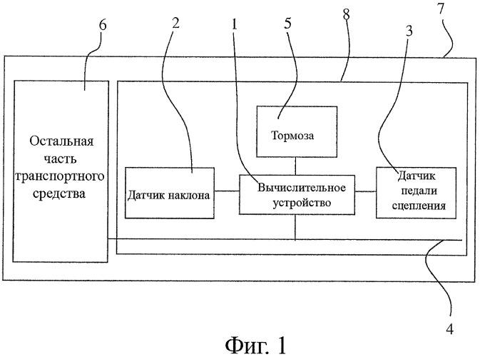 Способ обработки данных в устройстве обеспечения маневрирования на склоне автотранспортного средства