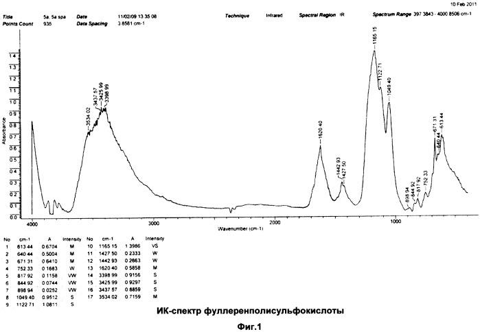 Метод получения фуллеренполисульфокислоты