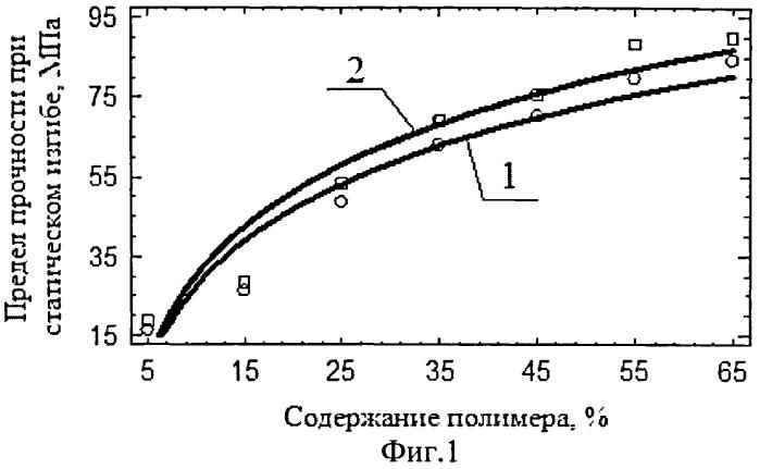Древесно-полимерная композиция