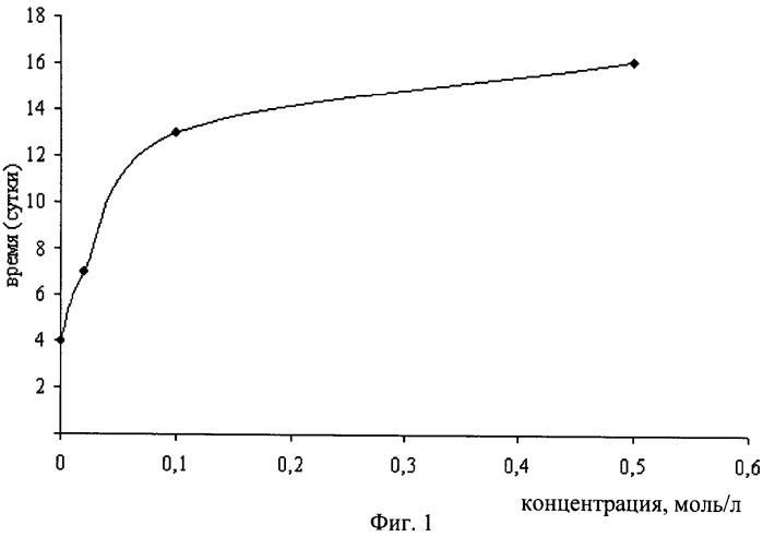 Способ повышения стабильности водного раствора квантовых точек - наночастиц селенида кадмия, покрытых меркаптокислотами