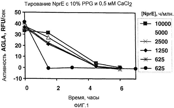 Применение белковых гидролизатов для стабилизации детергентных составов металлопротеазы