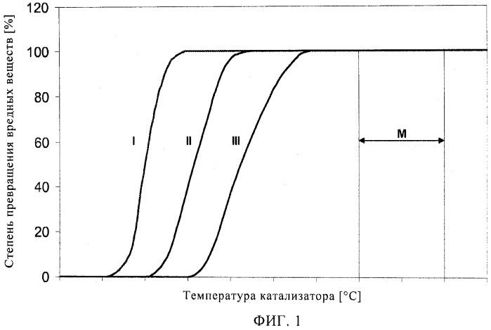 Способ проверки степени старения катализатора на борту транспортного средства