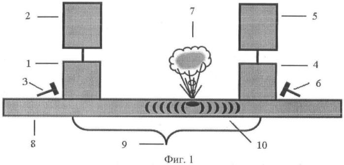 Способ определения мест порывов трубопроводов с помощью акустико-корреляционной диагностики