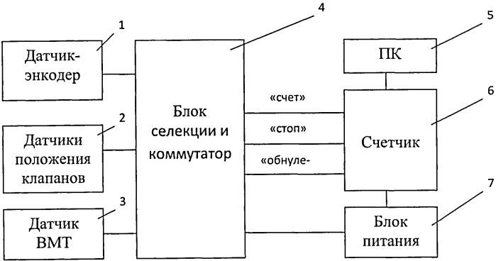 Способ диагностирования газораспределительного механизма двигателя внутреннего сгорания и устройство для его осуществления
