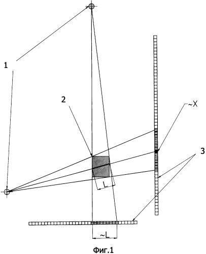 Рентгеновский способ определения вещества вложения в инспектируемом объекте по значениям плотности и эффективности атомного номера