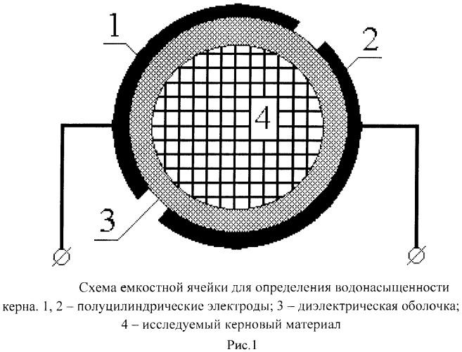 Способ определения водонасыщенности керна