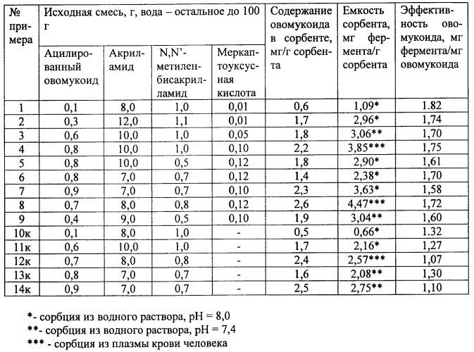 Способ получения биоспецифического гидрогелевого сорбента для выделения протеиназ