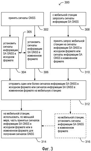 Способы и устройства для запрашивания/предоставления информации содействия в повышении чувствительности, связанной с различными спутниковыми системами позиционирования в сетях беспроводной связи