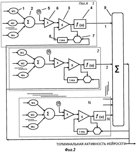 Устройство для моделирования самоорганизующихся сетей неформальных нейронов