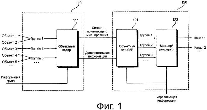 Способ и устройство для кодирования и декодирования, основывающегося на объектах аудиосигнала