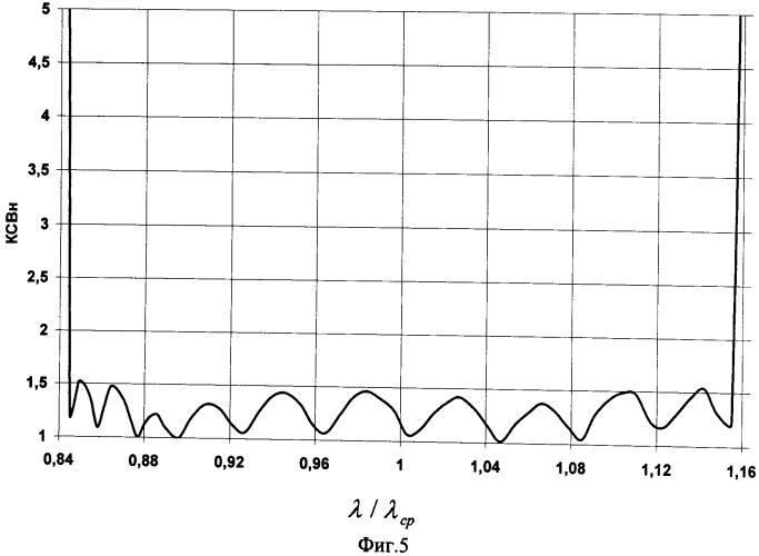 Способ согласования замедляющей системы лампы бегущей волны с волноводными трактами