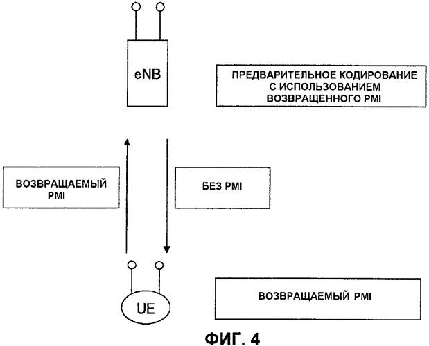 Терминал пользователя, базовая станция и способ передачи сигнала, используемые в системе мобильной связи