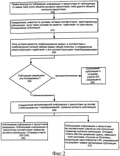 Система и способ выполнения публикации