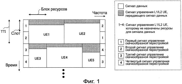 Терминал пользователя, базовая станция и способ передачи и приема сигнала, используемый в системе мобильной связи