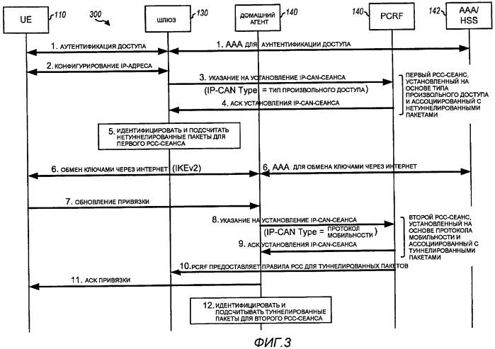 Правила управления и тарификации политики (рсс), основанные на протоколе мобильности