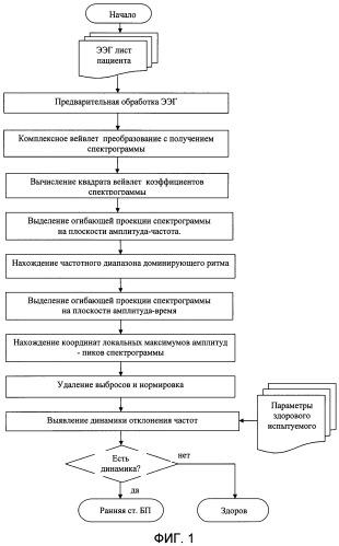 Способ ранней электроэнцефалографической диагностики болезни паркинсона