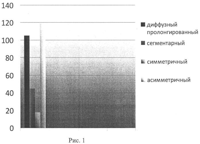 Способ выявления уровня поражения периферической нервной системы при сенсомоторной нейропатии