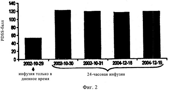 Продолжительное 24-часовое введение в кишечник леводопа/карбидопа