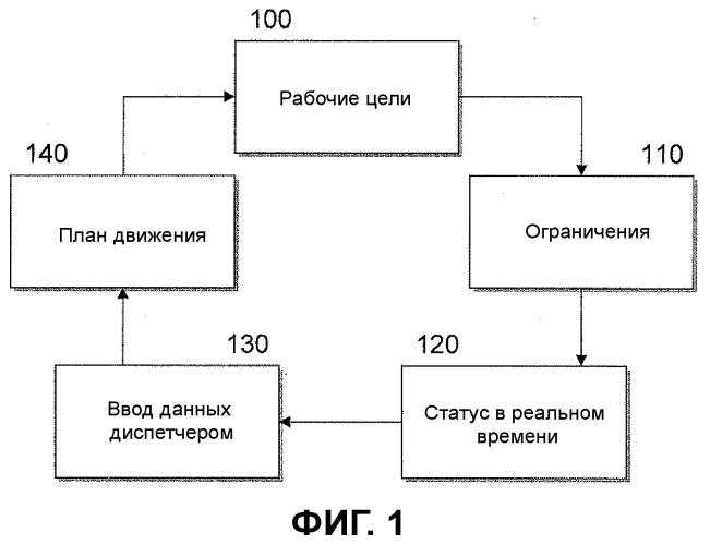Способ для планировщика движения на основе моделирования