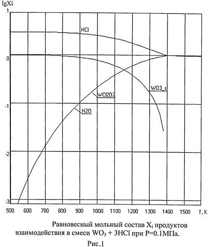 Способ получения хлора из хлороводорода с помощью вольфрамсодержащих соединений