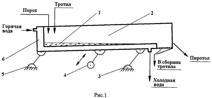 Способ утилизации взрывчатых материалов и устройство для его осуществления