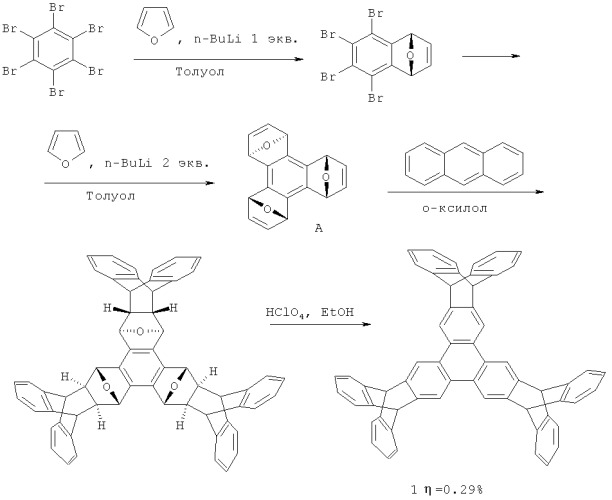 method for synthesising