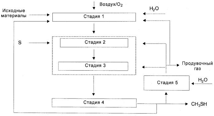 Способ непрерывного получения метилмеркаптана из углерод- и водородсодержащих соединений