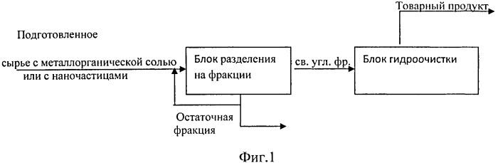 Способ переработки углеводородсодержащего сырья (варианты)