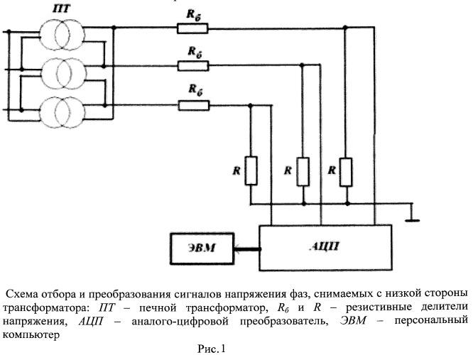 Способ контроля окисленности шлака и металла при выплавке сплавов на основе железа в электродуговых печах переменного тока