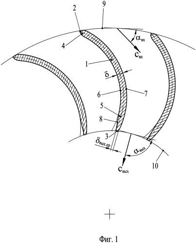 Лопатка обратно-направляющего аппарата центробежной ступени