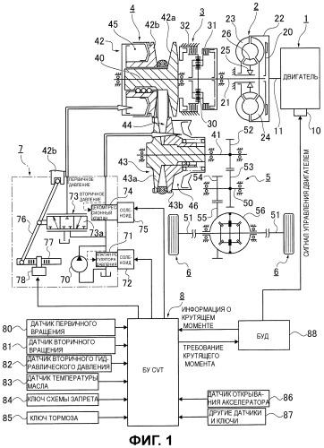 Устройство и способ управления бесступенчатой трансмиссией ременного типа