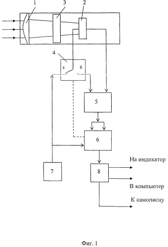 Пирометр спектрального отношения