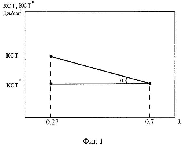 Способ оценки ударной вязкости высоковязких листовых конструкционных сталей