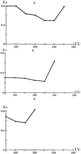Способ определения термоокислительной стабильности смазочных материалов