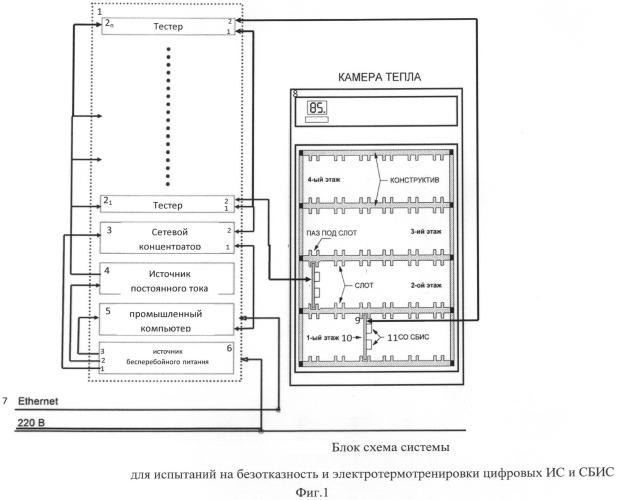 Система для проведения испытаний на безотказность и электротермотренировки цифровых интегральных схем (ис) и сверхбольших интегральных схем (сбис)
