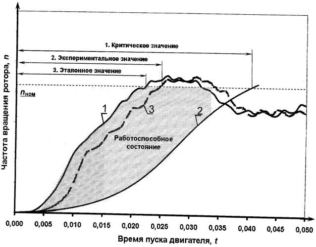 Способ определения технического состояния асинхронного двигателя в процессе пуска