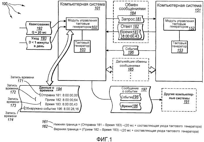 Синхронизация тактовых генераторов в асинхронной распределенной системе
