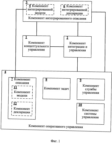 Система управления жизненным циклом компьютерных систем на основе интегрированной модели