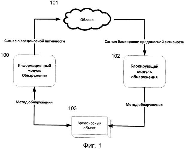 Способ увеличения надежности определения вредоносного программного обеспечения