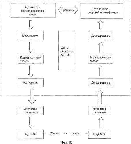 Способ контроля товарооборота, основанный на интернет
